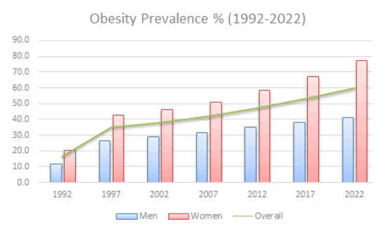 Obesity in Saudi Arabia